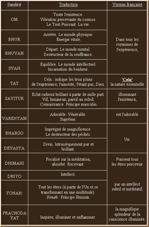 Gayatri,tableau de la traduction par P.W.S. (2)
