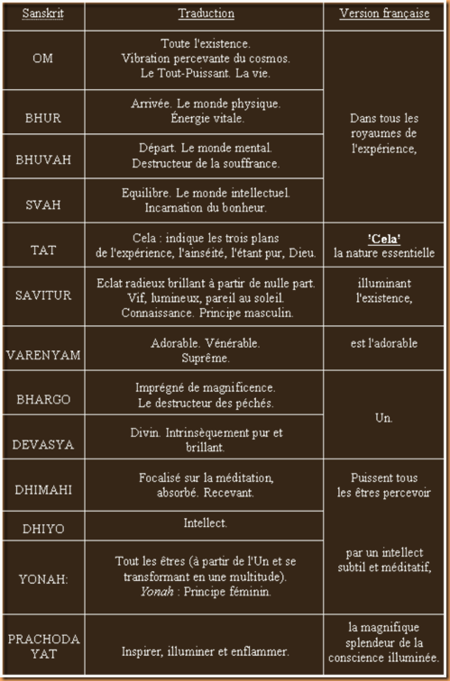 Gayatri,tableau de la traduction par P.W.S. (2)